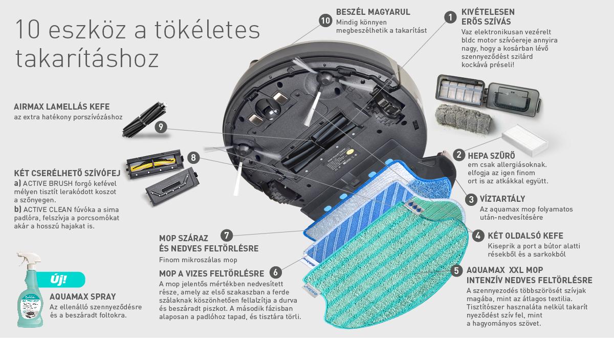 A Duoro XCLEAN PROFI robotporszívó fő előnyei