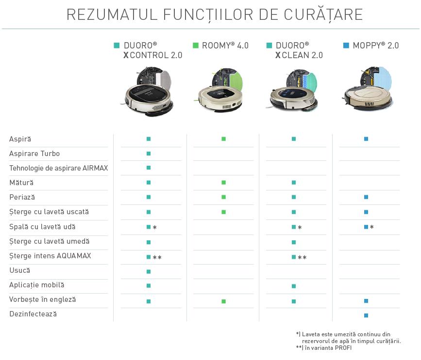 rbz-Porovnani-uklid-funkce-tabulka